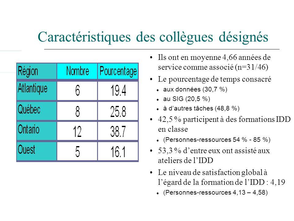 Caractéristiques des collègues désignés Ils ont en moyenne 4,66 années de service comme associé (n=31/46) Le pourcentage de temps consacré aux données (30,7 %) au SIG (20,5 %) à dautres tâches (48,8 %) 42,5 % participent à des formations IDD en classe (Personnes-ressources 54 % - 85 %) 53,3 % dentre eux ont assisté aux ateliers de lIDD Le niveau de satisfaction global à légard de la formation de lIDD : 4,19 (Personnes-ressources 4,13 – 4,58)
