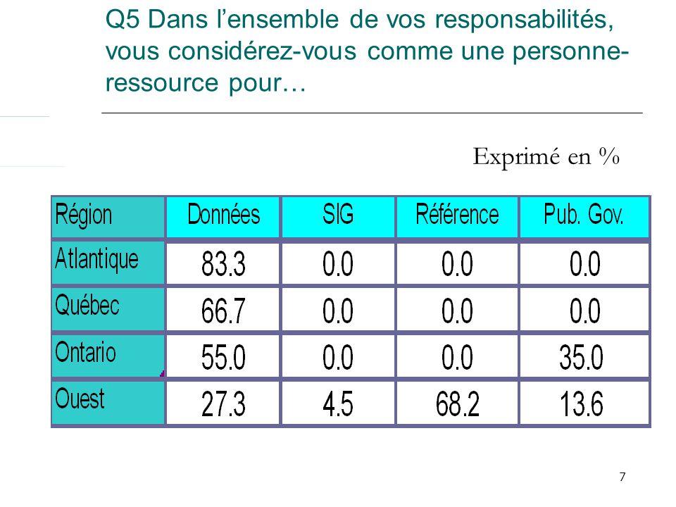 8 Q7 Pourcentage de votre travail consacré aux données selon la région et la taille de létablissement