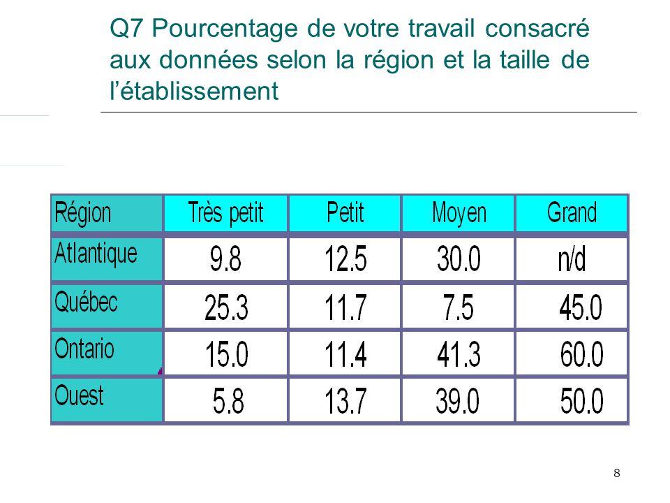 Q28 Combien de fois accédez-vous aux produits et services de l IDD: Toutes les personnes-ressources (n=64) utilisent CANSIM via E-STAT Québec: 54.6% quotidiennement ou hebdomadairement.