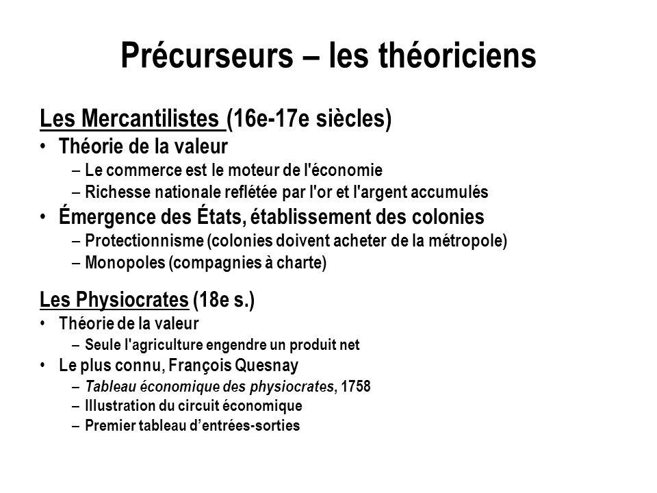 Précurseurs – les théoriciens Les Mercantilistes (16e-17e siècles) Théorie de la valeur – Le commerce est le moteur de l'économie – Richesse nationale