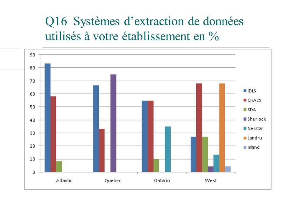 Q16 Systèmes dextraction de données utilisés à votre établissement en %