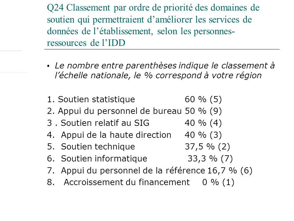 Q24 Classement par ordre de priorité des domaines de soutien qui permettraient daméliorer les services de données de létablissement, selon les personnes- ressources de lIDD Le nombre entre parenthèses indique le classement à léchelle nationale, le % correspond à votre région 1.