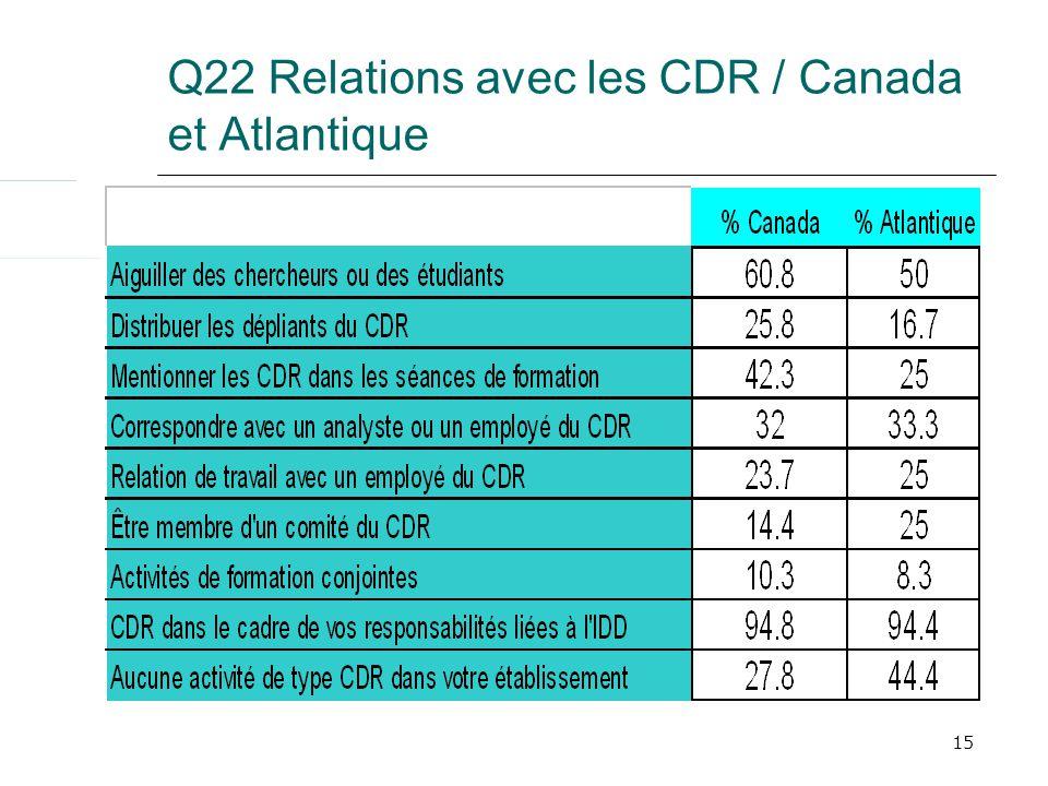15 Q22 Relations avec les CDR / Canada et Atlantique