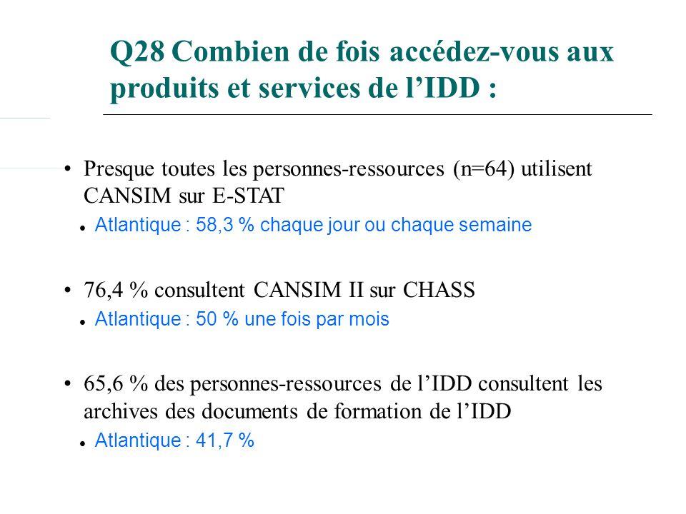 Q28 Combien de fois accédez-vous aux produits et services de lIDD : Presque toutes les personnes-ressources (n=64) utilisent CANSIM sur E-STAT Atlantique : 58,3 % chaque jour ou chaque semaine 76,4 % consultent CANSIM II sur CHASS Atlantique : 50 % une fois par mois 65,6 % des personnes-ressources de lIDD consultent les archives des documents de formation de lIDD Atlantique : 41,7 %