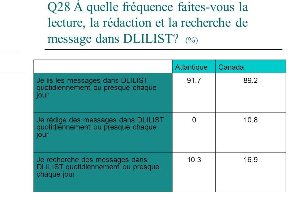 AtlantiqueCanada Je lis les messages dans DLILIST quotidiennement ou presque chaque jour 91.789.2 Je rédige des messages dans DLILIST quotidiennement ou presque chaque jour 010.8 Je recherche des messages dans DLILIST quotidiennement ou presque chaque jour 10.316.9 Q28 À quelle fréquence faites-vous la lecture, la rédaction et la recherche de message dans DLILIST.