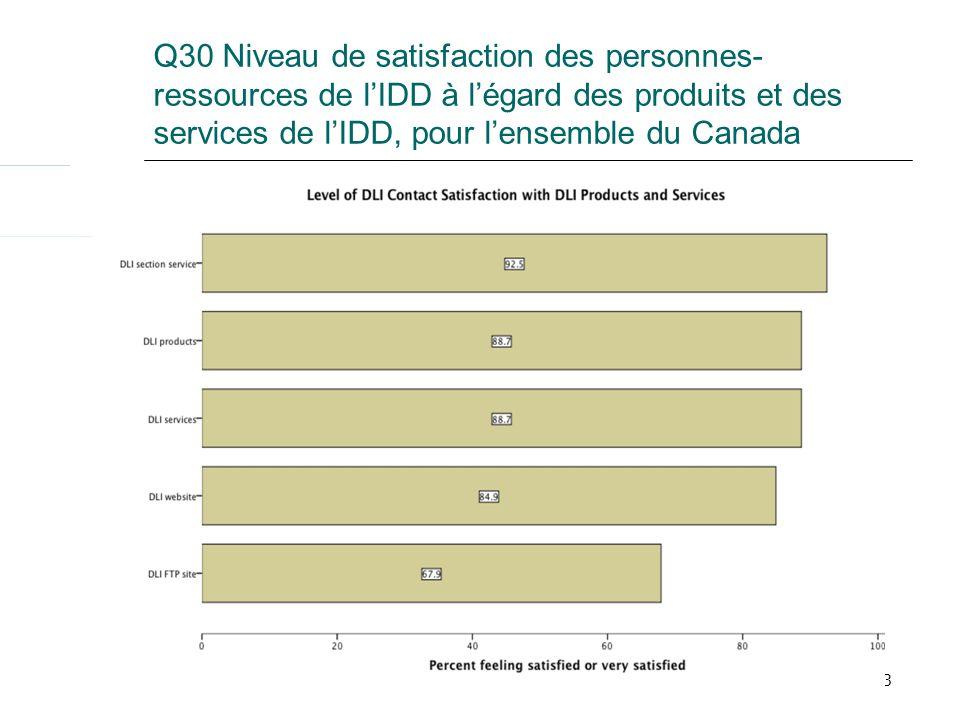 23 Q30 Niveau de satisfaction des personnes- ressources de lIDD à légard des produits et des services de lIDD, pour lensemble du Canada