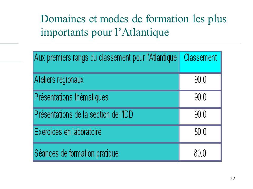 32 Domaines et modes de formation les plus importants pour lAtlantique