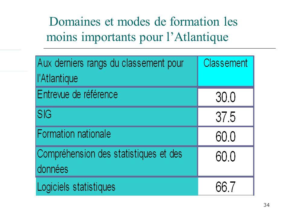 34 Domaines et modes de formation les moins importants pour lAtlantique