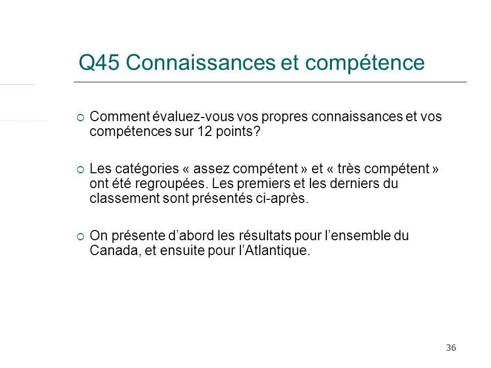 36 Q45 Connaissances et compétence Comment évaluez-vous vos propres connaissances et vos compétences sur 12 points.