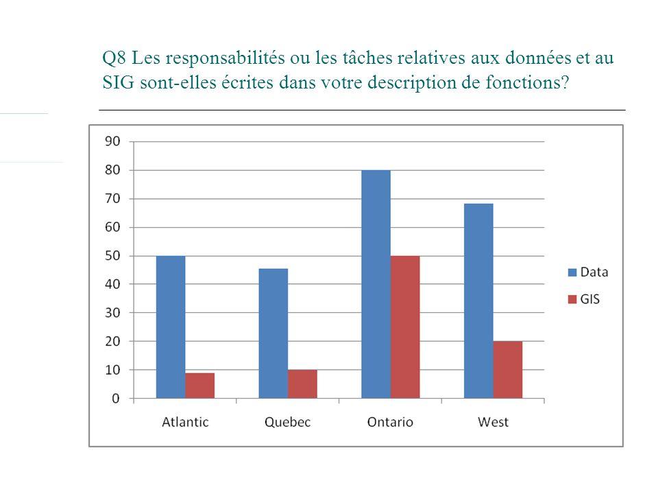 Q8 Les responsabilités ou les tâches relatives aux données et au SIG sont-elles écrites dans votre description de fonctions