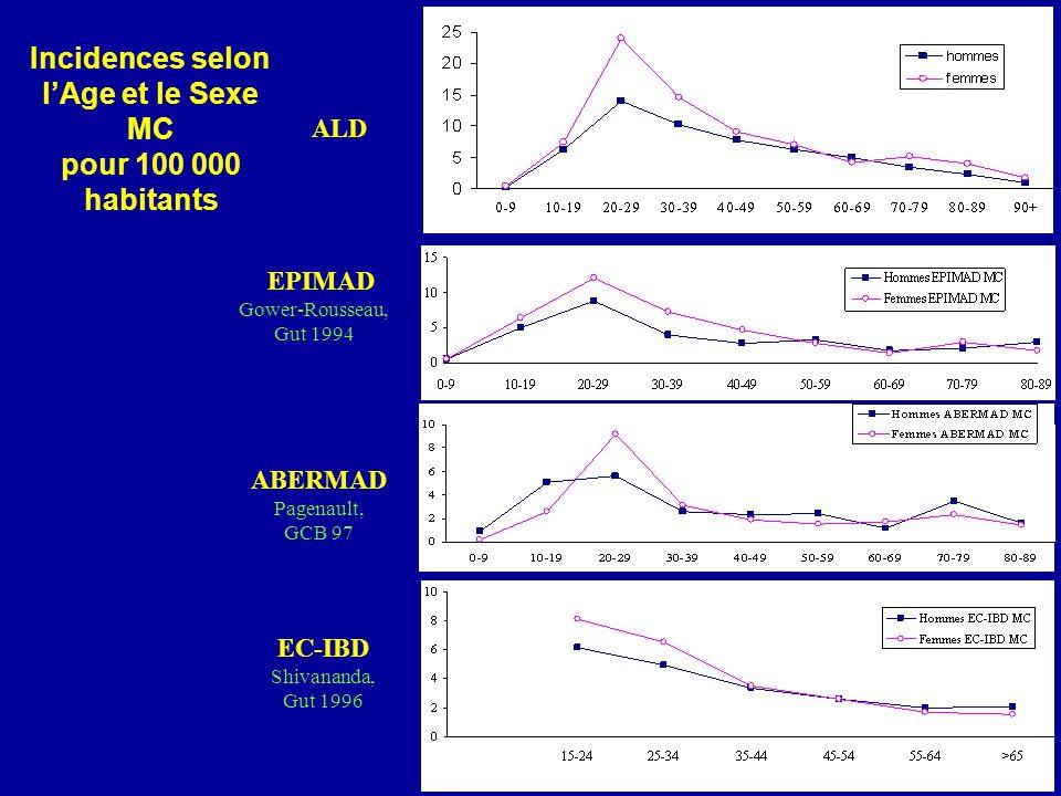 Incidences selon lAge et le Sexe MC pour 100 000 habitants ALD EPIMAD Gower-Rousseau, Gut 1994 ABERMAD Pagenault, GCB 97 EC-IBD Shivananda, Gut 1996