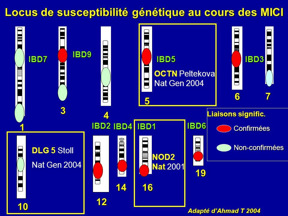 Locus de susceptibilité génétique au cours des MICI Liaisons signific. Confirmées Non-confirmées 3 4 5 6 7 10 12 1416 19 1 Adapté dAhmad T 2004 IBD1 I