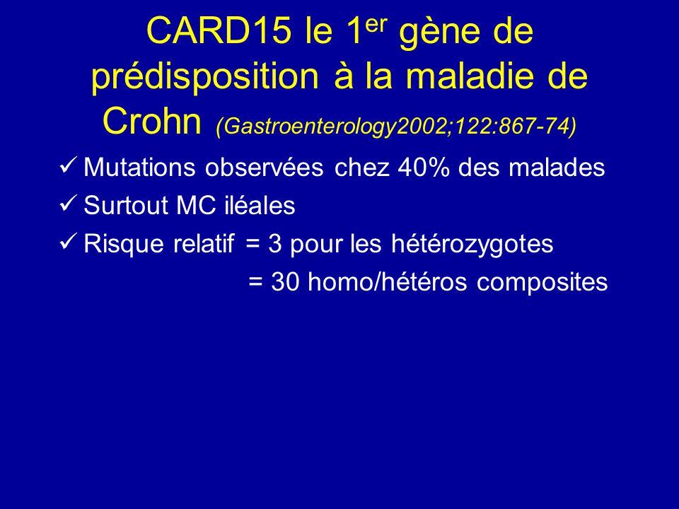 CARD15 le 1 er gène de prédisposition à la maladie de Crohn (Gastroenterology2002;122:867-74) Mutations observées chez 40% des malades Surtout MC iléa