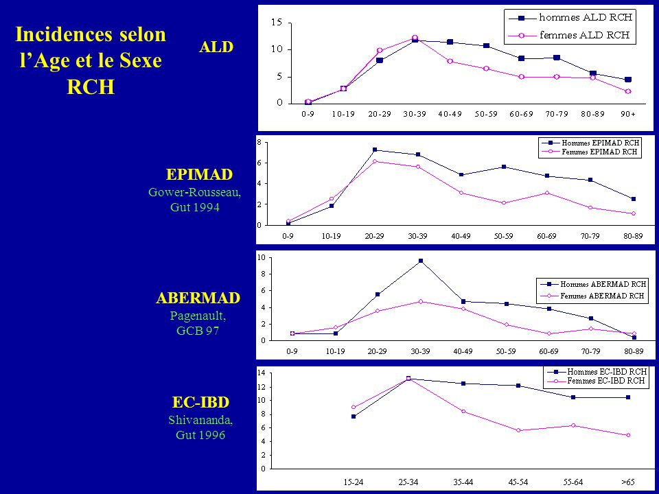Incidences selon lAge et le Sexe RCH ALD EPIMAD Gower-Rousseau, Gut 1994 ABERMAD Pagenault, GCB 97 EC-IBD Shivananda, Gut 1996