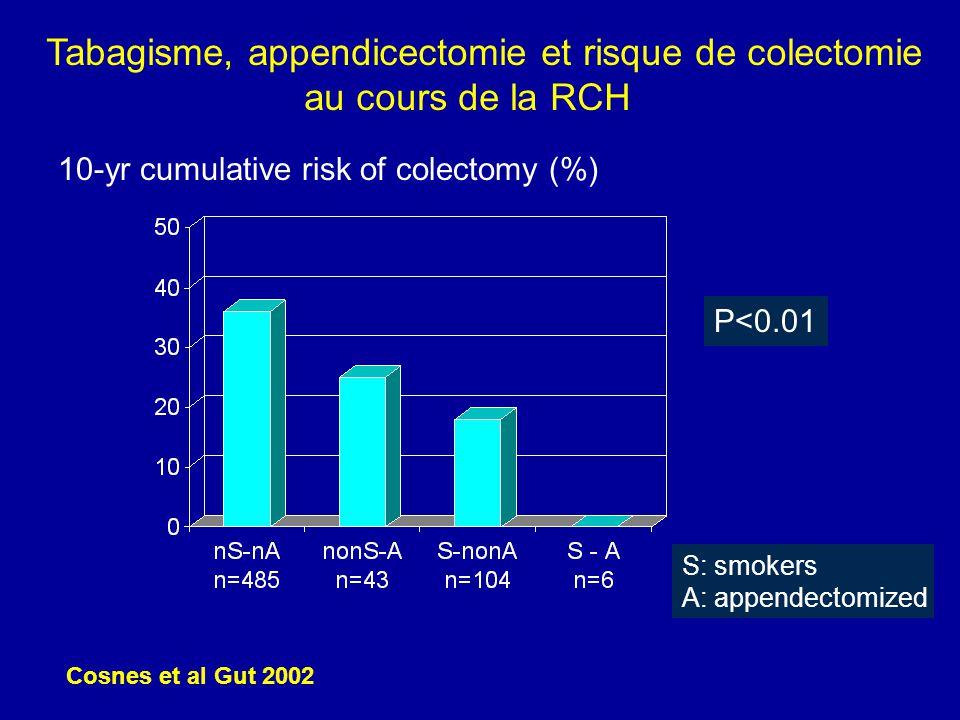 10-yr cumulative risk of colectomy (%) Tabagisme, appendicectomie et risque de colectomie au cours de la RCH Cosnes et al Gut 2002 S: smokers A: appen