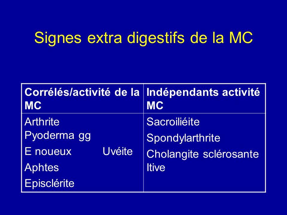Signes extra digestifs de la MC Corrélés/activité de la MC Indépendants activité MC Arthrite Pyoderma gg E noueux Uvéite Aphtes Episclérite Sacroiliéi