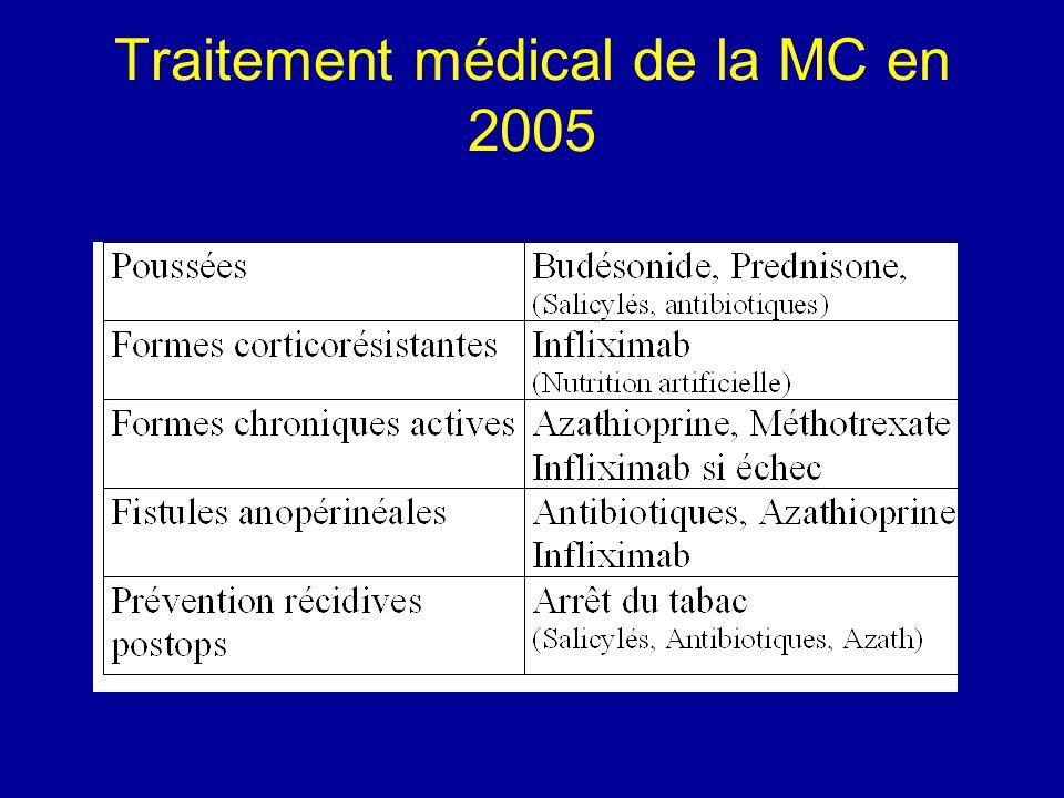 Maladie de Crohn RCH