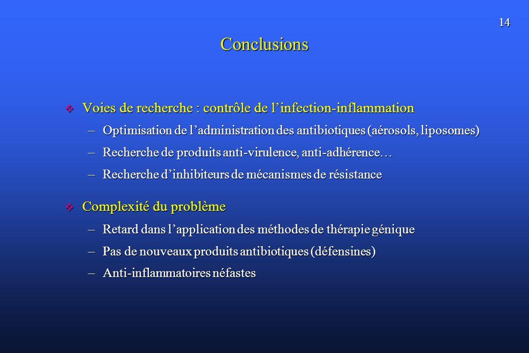 14 Conclusions Voies de recherche : contrôle de linfection-inflammation Voies de recherche : contrôle de linfection-inflammation –Optimisation de ladministration des antibiotiques (aérosols, liposomes) –Recherche de produits anti-virulence, anti-adhérence… –Recherche dinhibiteurs de mécanismes de résistance Complexité du problème Complexité du problème –Retard dans lapplication des méthodes de thérapie génique –Pas de nouveaux produits antibiotiques (défensines) –Anti-inflammatoires néfastes
