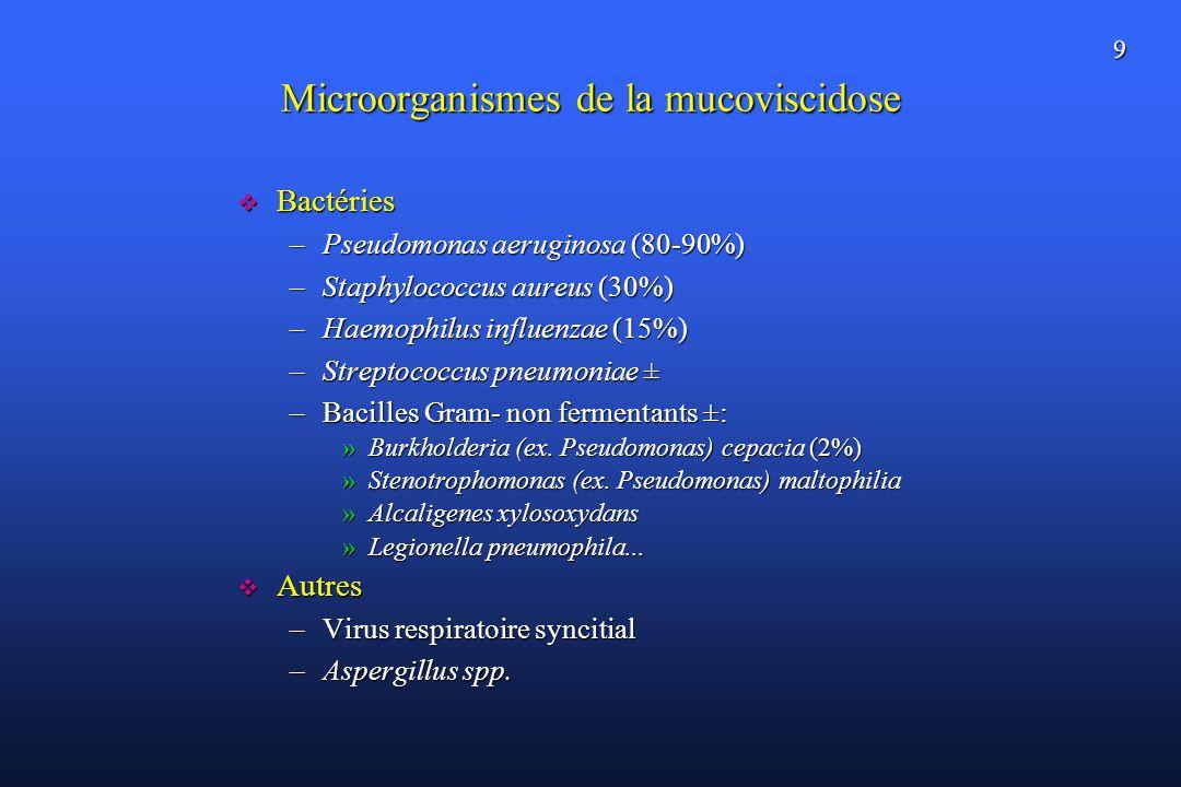 9 Microorganismes de la mucoviscidose Bactéries Bactéries –Pseudomonas aeruginosa (80-90%) –Staphylococcus aureus (30%) –Haemophilus influenzae (15%) –Streptococcus pneumoniae ± –Bacilles Gram- non fermentants ±: »Burkholderia (ex.