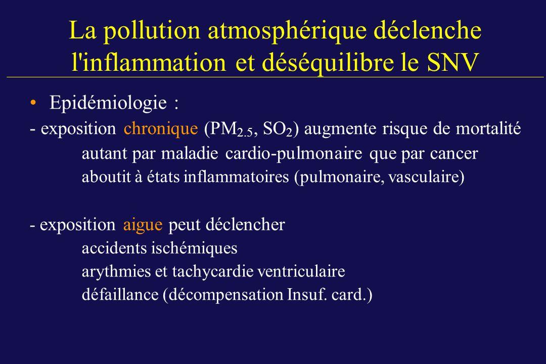 La pollution atmosphérique déclenche l'inflammation et déséquilibre le SNV Epidémiologie : - exposition chronique (PM 2.5, SO 2 ) augmente risque de m