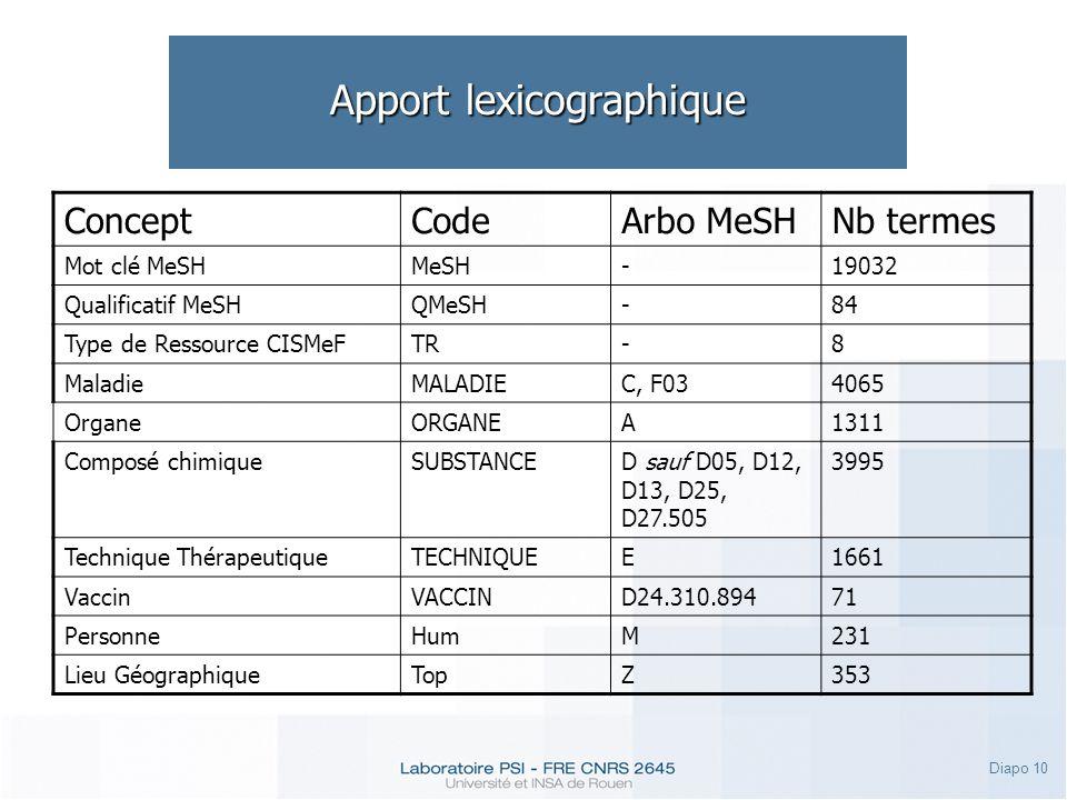 Diapo 10 Apport lexicographique ConceptCodeArbo MeSHNb termes Mot clé MeSHMeSH-19032 Qualificatif MeSHQMeSH-84 Type de Ressource CISMeFTR-8 MaladieMALADIEC, F034065 OrganeORGANEA1311 Composé chimiqueSUBSTANCED sauf D05, D12, D13, D25, D27.505 3995 Technique ThérapeutiqueTECHNIQUEE1661 VaccinVACCIND24.310.89471 PersonneHumM231 Lieu GéographiqueTopZ353