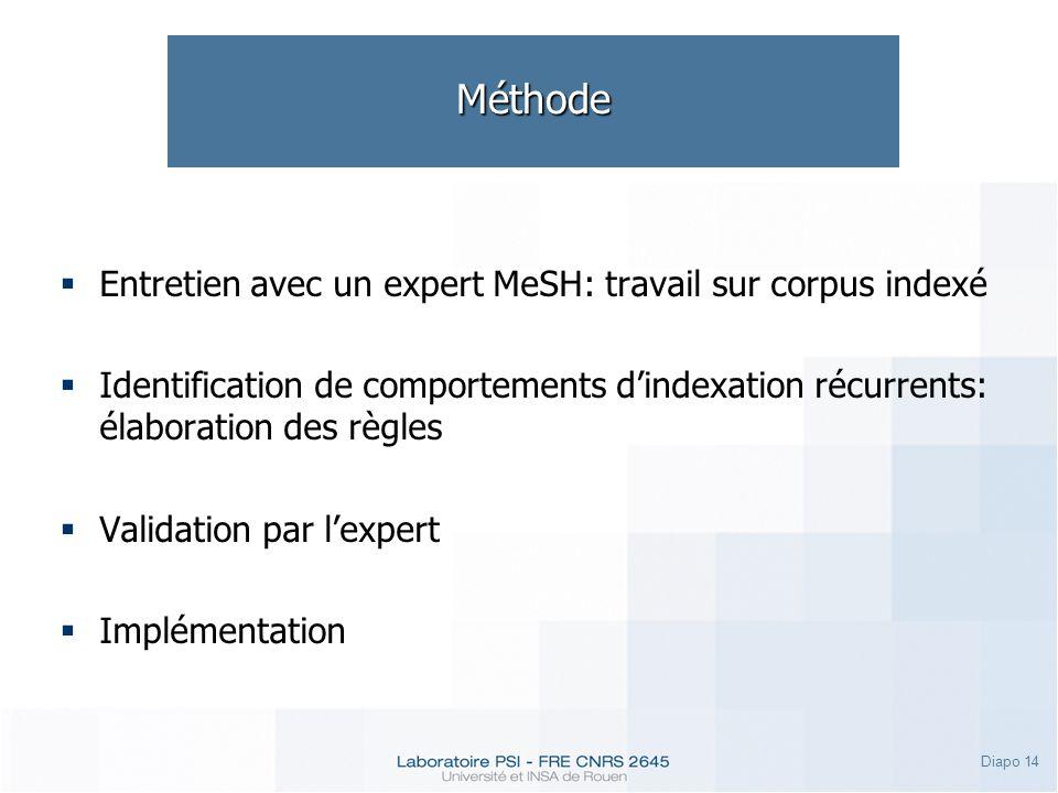 Diapo 14 Méthode Entretien avec un expert MeSH: travail sur corpus indexé Identification de comportements dindexation récurrents: élaboration des règles Validation par lexpert Implémentation