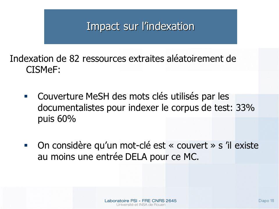 Diapo 18 Impact sur lindexation Indexation de 82 ressources extraites aléatoirement de CISMeF: Couverture MeSH des mots clés utilisés par les documentalistes pour indexer le corpus de test: 33% puis 60% On considère quun mot-clé est « couvert » s il existe au moins une entrée DELA pour ce MC.