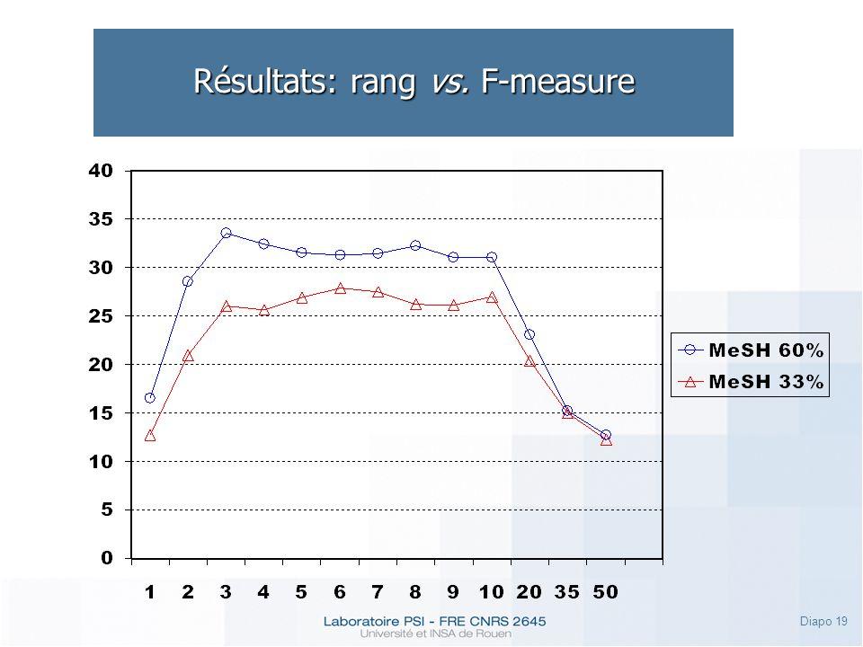 Diapo 19 Résultats: rang vs. F-measure