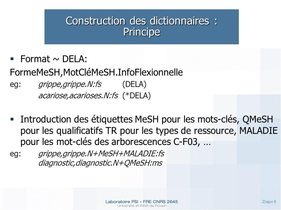 Diapo 8 Construction des dictionnaires : Principe Format ~ DELA: FormeMeSH,MotCléMeSH.InfoFlexionnelle eg:grippe,grippe.N:fs(DELA) acariose,acarioses.N:fs(*DELA) Introduction des étiquettes MeSH pour les mots-clés, QMeSH pour les qualificatifs TR pour les types de ressource, MALADIE pour les mot-clés des arborescences C-F03, … eg:grippe,grippe.N+MeSH+MALADIE:fs diagnostic,diagnostic.N+QMeSH:ms