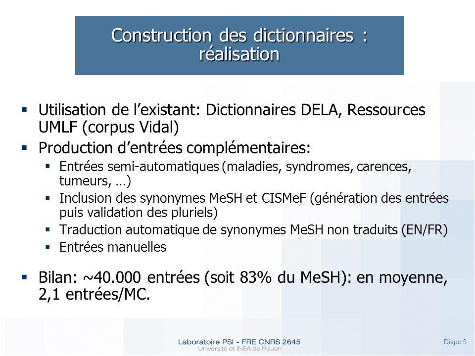 Diapo 9 Construction des dictionnaires : réalisation Utilisation de lexistant: Dictionnaires DELA, Ressources UMLF (corpus Vidal) Production dentrées complémentaires: Entrées semi-automatiques (maladies, syndromes, carences, tumeurs, …) Inclusion des synonymes MeSH et CISMeF (génération des entrées puis validation des pluriels) Traduction automatique de synonymes MeSH non traduits (EN/FR) Entrées manuelles Bilan: ~40.000 entrées (soit 83% du MeSH): en moyenne, 2,1 entrées/MC.