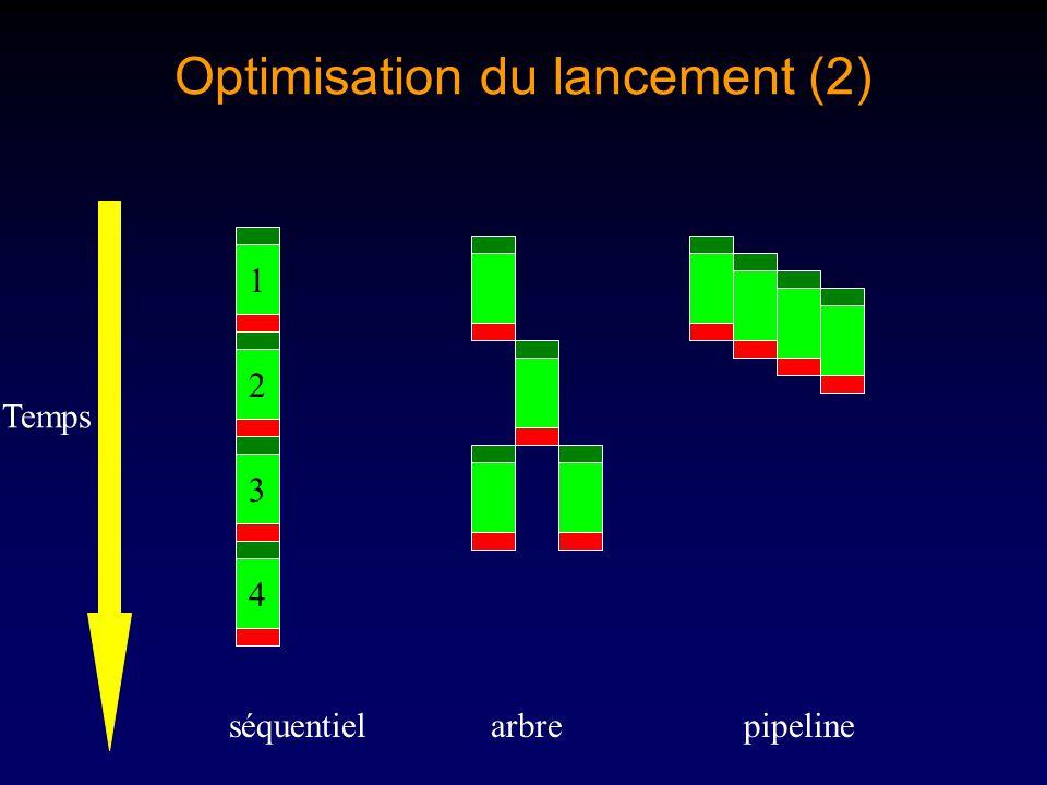 Optimisation du lancement (2) 2134 Temps arbreséquentielpipeline