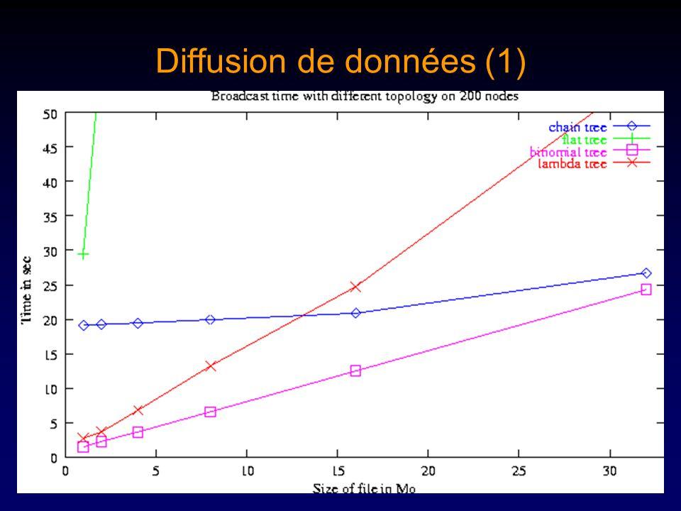 Diffusion de données (1)