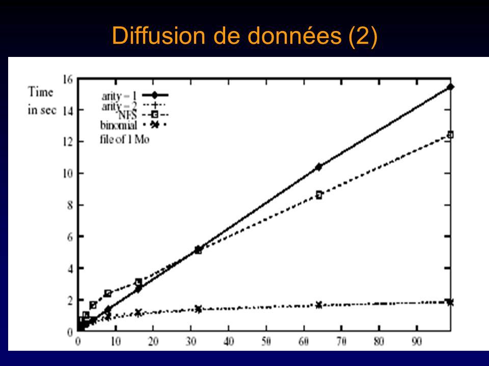 Diffusion de données (2)