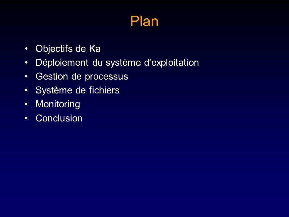 Plan Objectifs de Ka Déploiement du système dexploitation Gestion de processus Système de fichiers Monitoring Conclusion