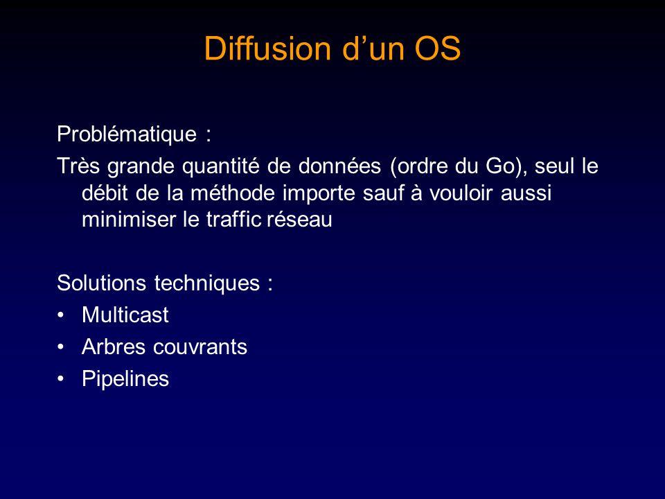 Diffusion dun OS Problématique : Très grande quantité de données (ordre du Go), seul le débit de la méthode importe sauf à vouloir aussi minimiser le traffic réseau Solutions techniques : Multicast Arbres couvrants Pipelines