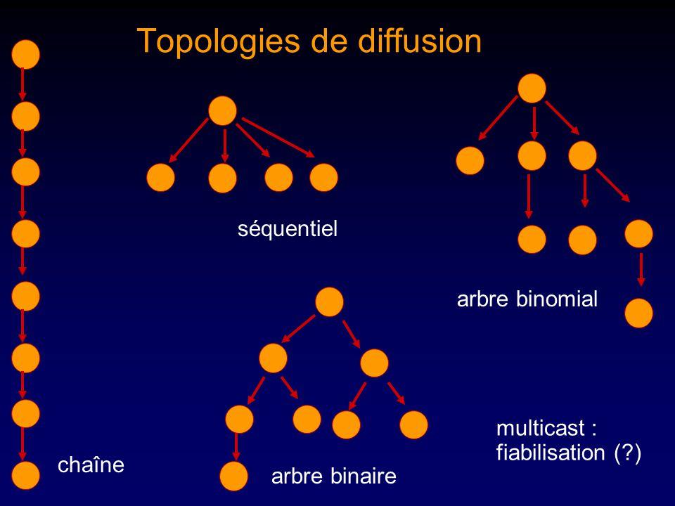 Topologies de diffusion chaîne arbre binaire arbre binomial multicast : fiabilisation ( ) séquentiel