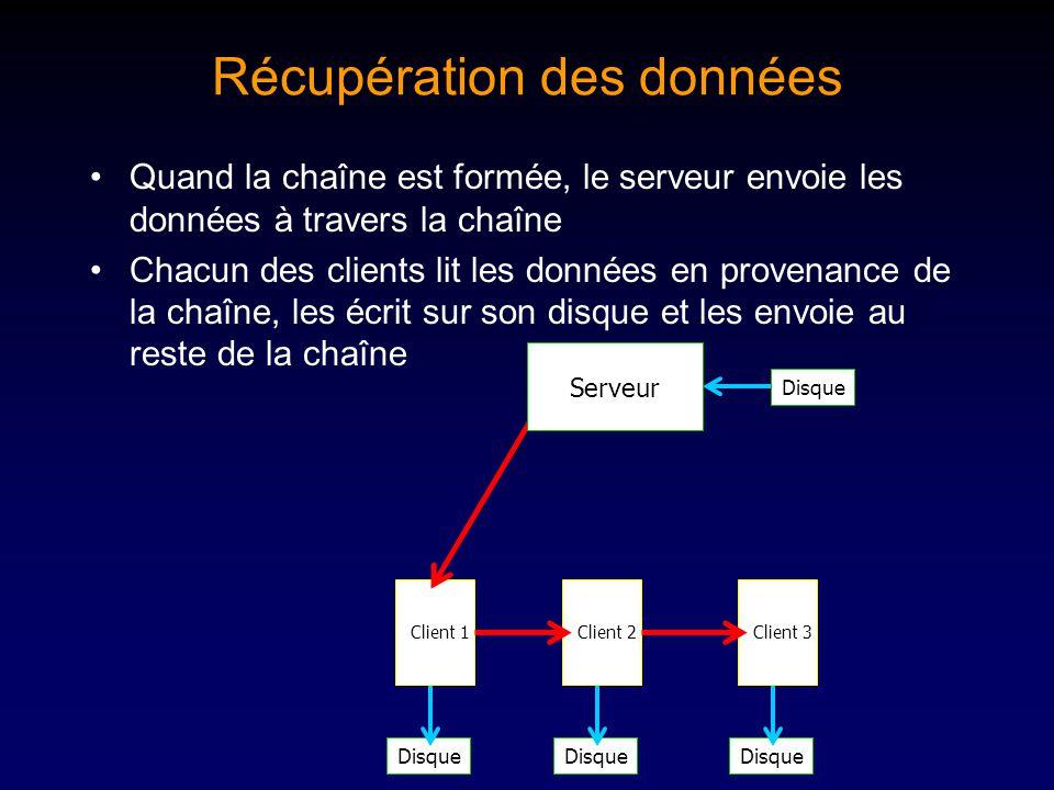 Disque Récupération des données Quand la chaîne est formée, le serveur envoie les données à travers la chaîne Chacun des clients lit les données en provenance de la chaîne, les écrit sur son disque et les envoie au reste de la chaîne Client 1Client 2Client 3 Disque Serveur