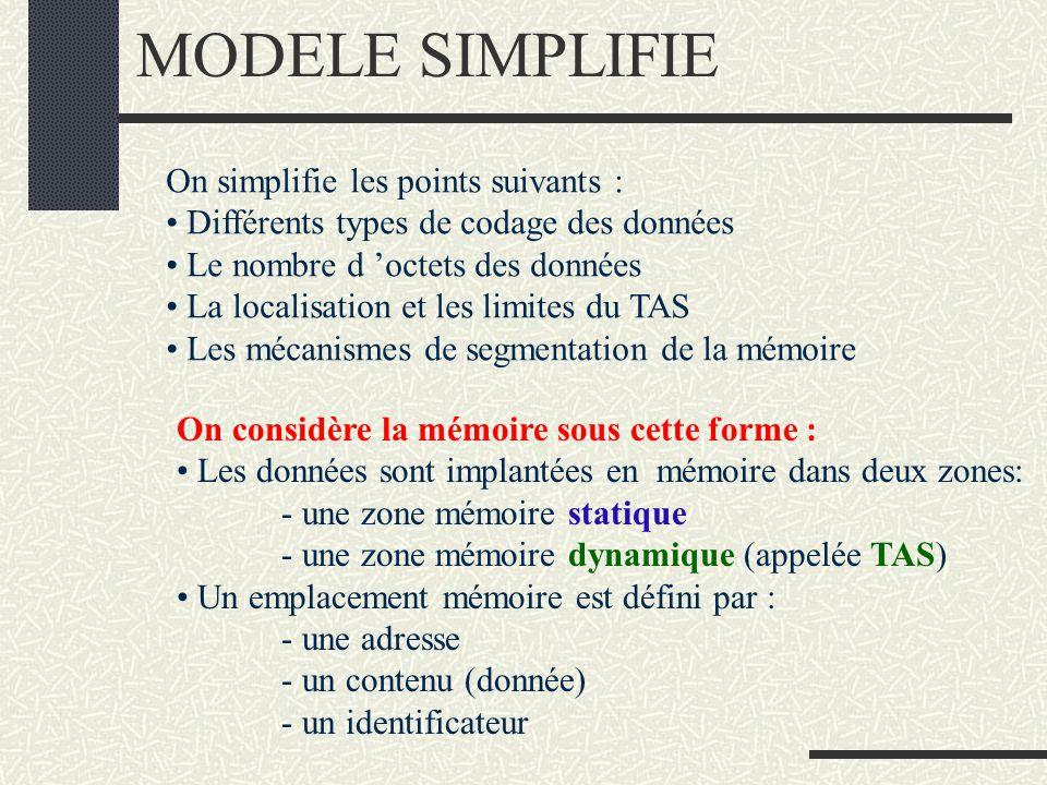 MODELE SIMPLIFIE On simplifie les points suivants : Différents types de codage des données Le nombre d octets des données La localisation et les limites du TAS Les mécanismes de segmentation de la mémoire On considère la mémoire sous cette forme : Les données sont implantées en mémoire dans deux zones: - une zone mémoire statique - une zone mémoire dynamique (appelée TAS) Un emplacement mémoire est défini par : - une adresse - un contenu (donnée) - un identificateur