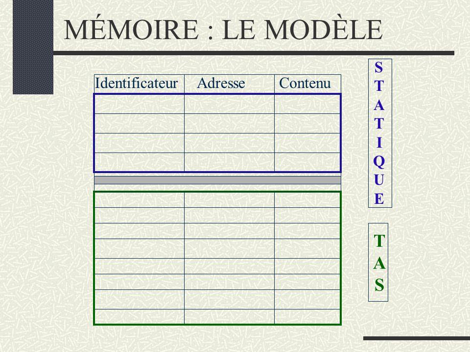MÉMOIRE : LE MODÈLE IdentificateurAdresseContenu STATIQUESTATIQUE TASTAS