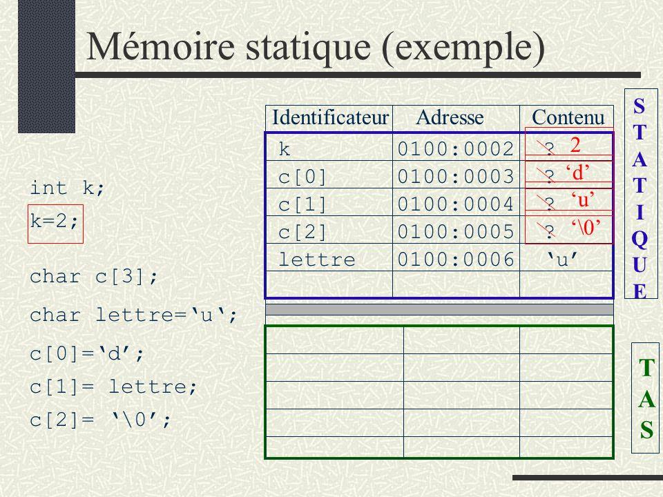 NOTATIONS On a la possibilité de désigner Ptr : variable de type pointeur *ptr : valeur pointée par ptr &ptr : l adresse de la variable ptr int k; k=2; int * ptr; ptr=&k; c[2]= \0;