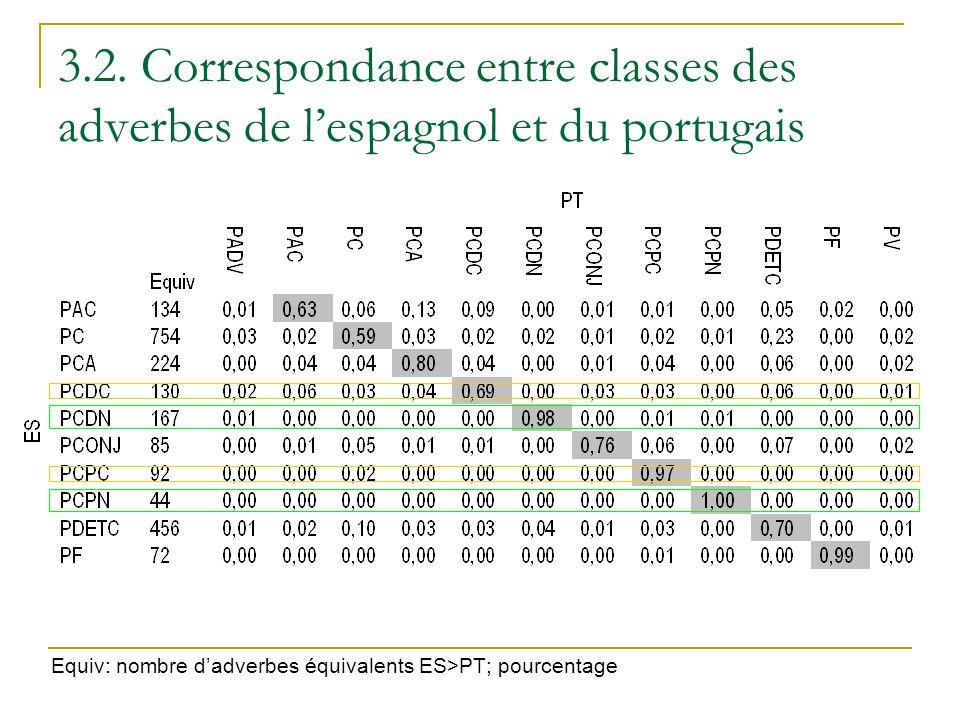 3.2. Correspondance entre classes des adverbes de lespagnol et du portugais Equiv: nombre dadverbes équivalents ES>PT; pourcentage