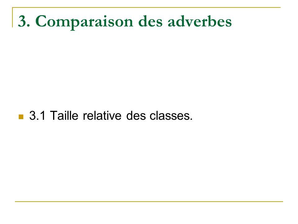 3. Comparaison des adverbes 3.1 Taille relative des classes.