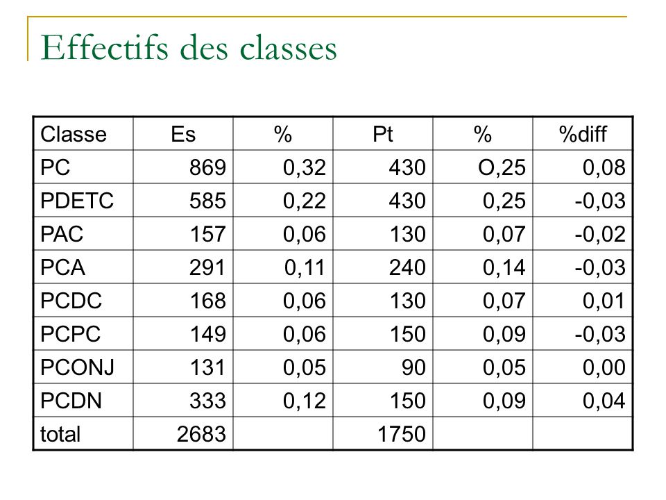 Effectifs des classes ClasseEs%Pt%diff PC8690,32430O,250,08 PDETC5850,224300,25-0,03 PAC1570,061300,07-0,02 PCA2910,112400,14-0,03 PCDC1680,061300,070,01 PCPC1490,061500,09-0,03 PCONJ1310,05900,050,00 PCDN3330,121500,090,04 total26831750