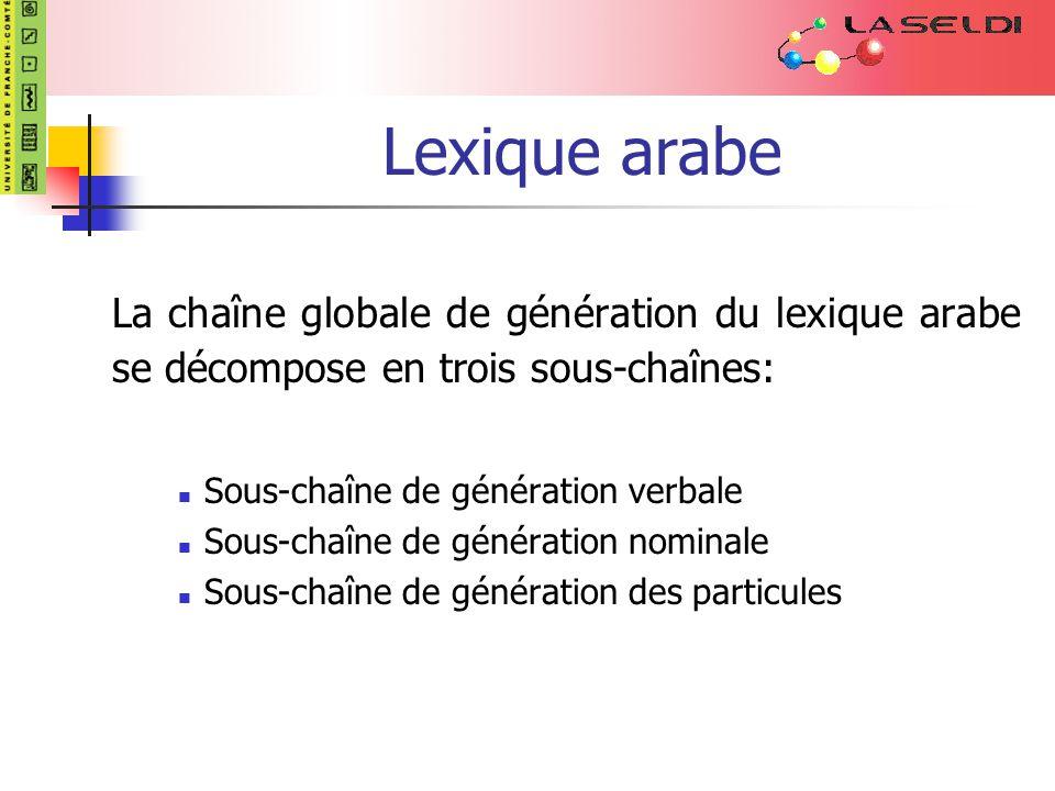 Lexique arabe La chaîne globale de génération du lexique arabe se décompose en trois sous-chaînes: Sous-chaîne de génération verbale Sous-chaîne de génération nominale Sous-chaîne de génération des particules