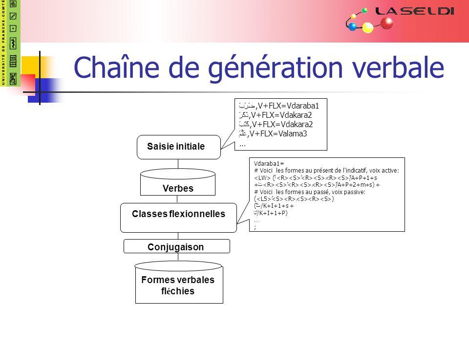 Chaîne de génération verbale Saisie initiale Verbes Formes verbales fl é chies Conjugaison Classes flexionnelles ضَرَبَ,V+FLX=Vdaraba1 ذَكَرَ,V+FLX=Vdakara2 كَتَبَ,V+FLX=Vdakara2 عَلَّمَ,V+FLX=Valama3 … Vdaraba1= # Voici les formes au présent de lindicatif, voix active: ( أَ ْ ِ ُ /A+P+1+s + تَ ْ ِ ُ /A+P+2+m+s) + # Voici les formes au passé, voix passive: ( ُ ِ ) ( ْتُ /K+I+1+s + ْنَا /K+I+1+P) … ;