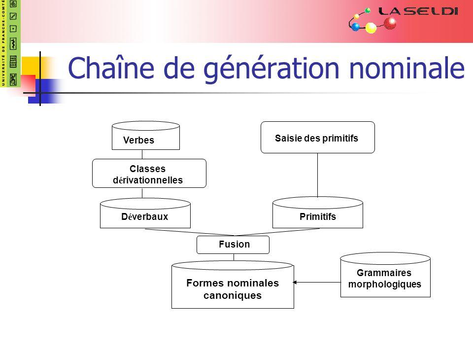 Chaîne de génération nominale Verbes D é verbaux Formes nominales canoniques Saisie des primitifs Primitifs Classes d é rivationnelles Fusion Grammaires morphologiques