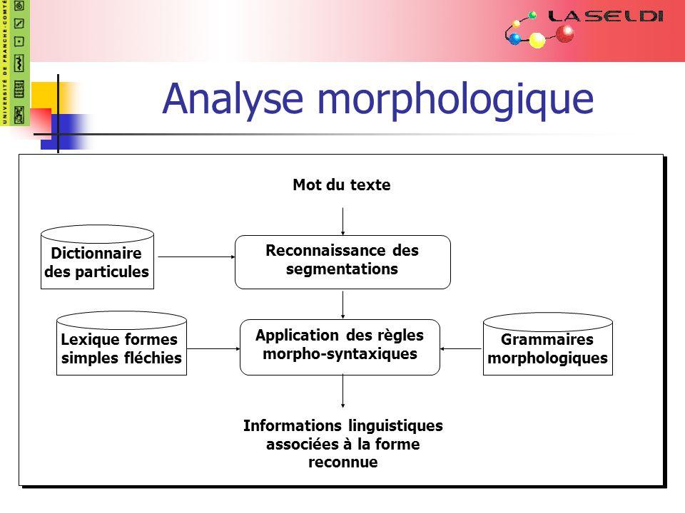 Analyse morphologique Mot du texte Reconnaissance des segmentations Application des règles morpho-syntaxiques Grammaires morphologiques Lexique formes