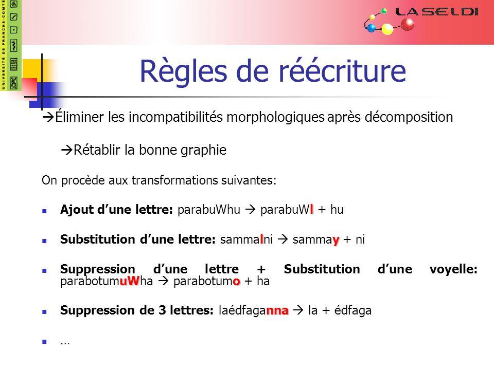 Règles de réécriture Éliminer les incompatibilités morphologiques après décomposition Rétablir la bonne graphie On procède aux transformations suivant