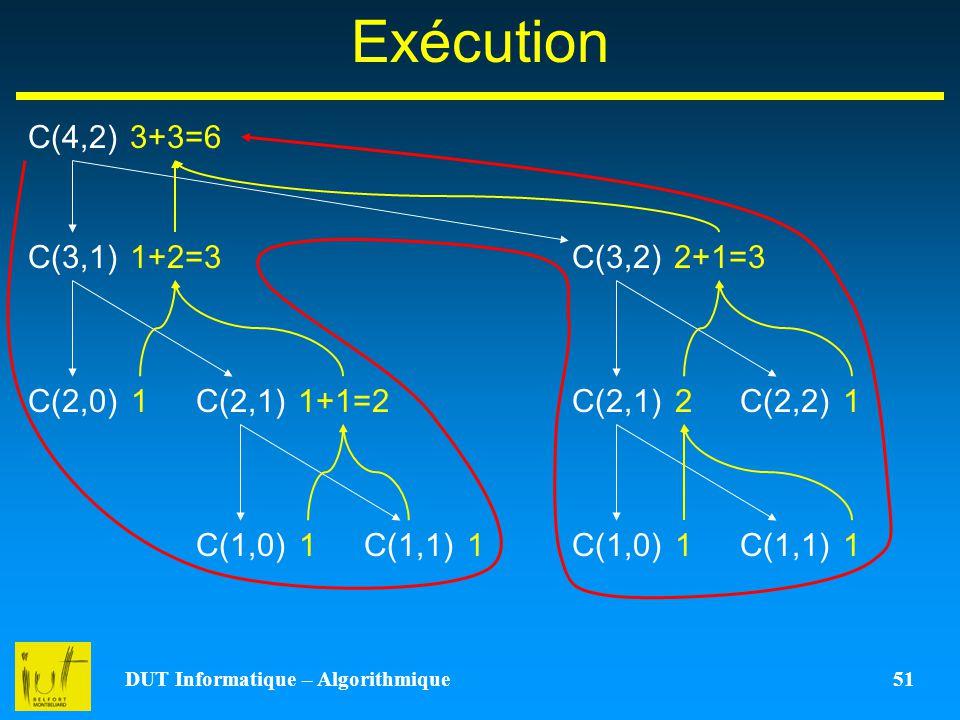 DUT Informatique – Algorithmique 51 Exécution C(4,2) C(3,1)C(3,2) C(2,1)C(2,0)C(2,2)C(2,1)C(1,1)C(1,0) C(1,1) 1111 1+2=3 11+1=212 2+1=3 3+3=6