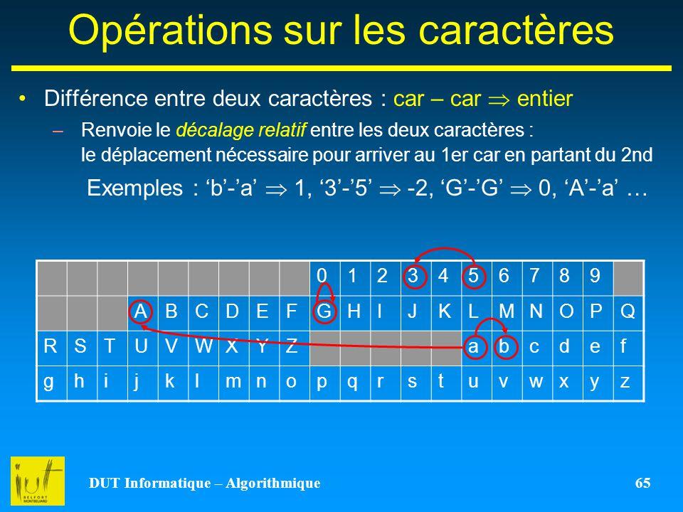 DUT Informatique – Algorithmique 65 Opérations sur les caractères Différence entre deux caractères : car – car entier –Renvoie le décalage relatif ent